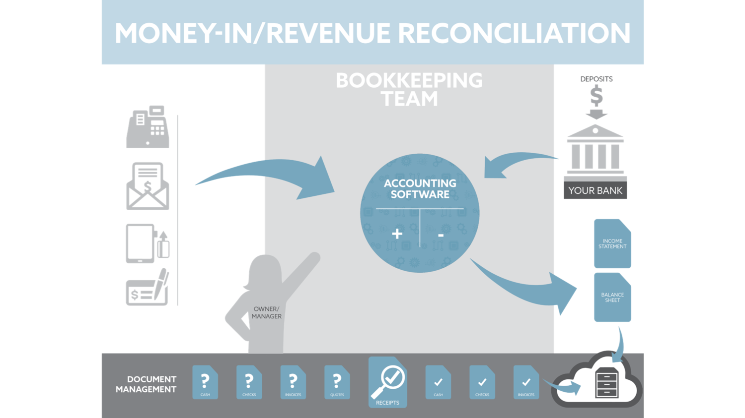 Accounting & Bookkeeping for Gyms, Salons & Spas