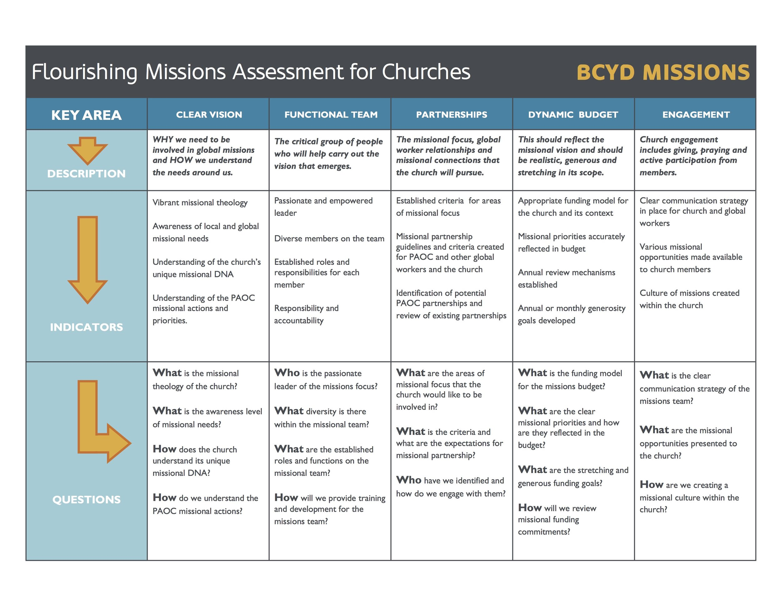 Flourishing Missions Assessment for Churches