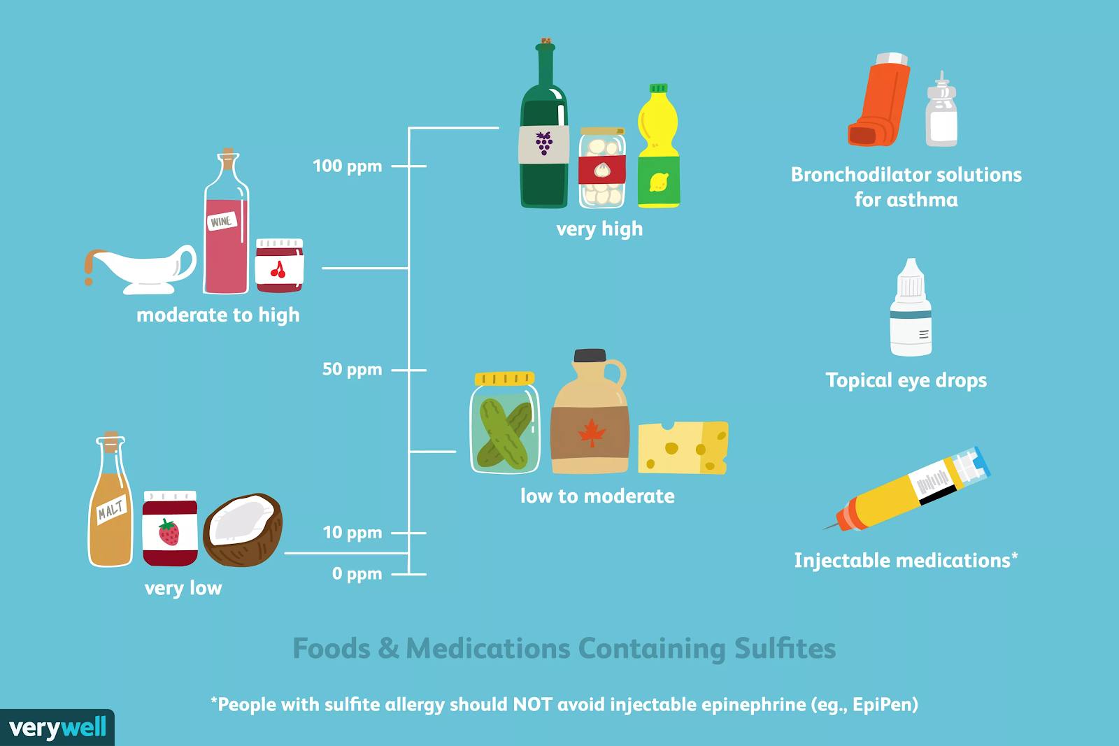 sulfites.png