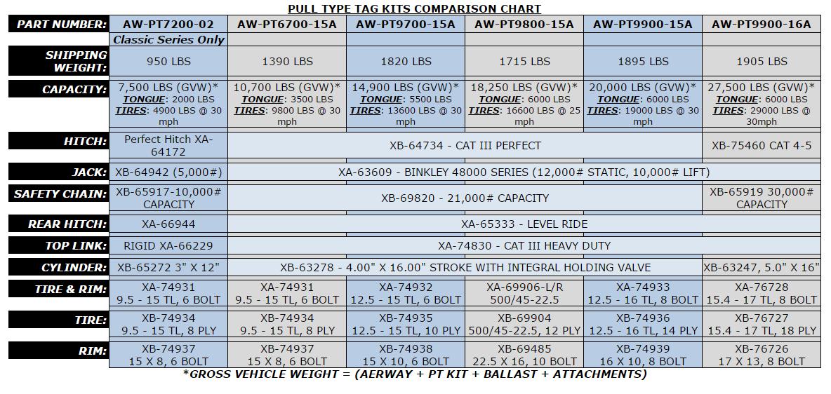Pull Type TAg Kits Comparison Chart