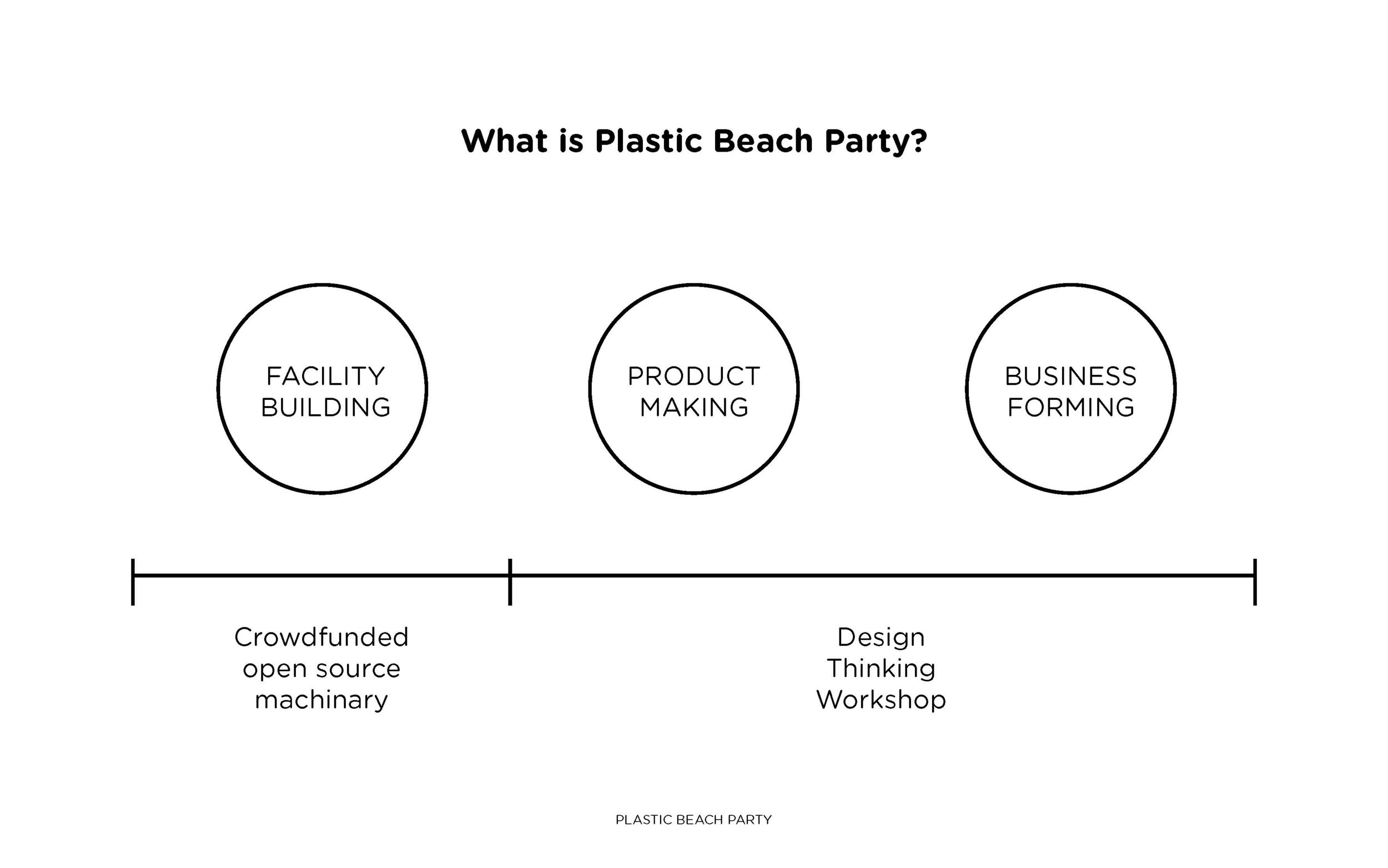 Plastic_Beach_Party_DesignThinking_Page_06.jpg