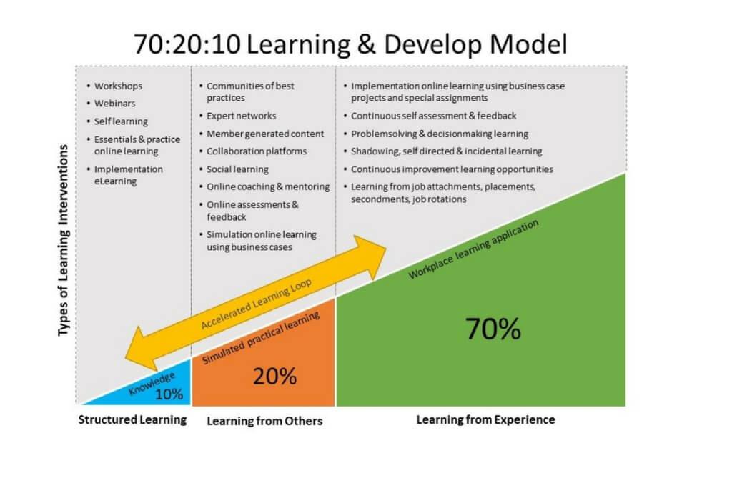 70_20_10-Learning-Model-7-1024x683.jpg