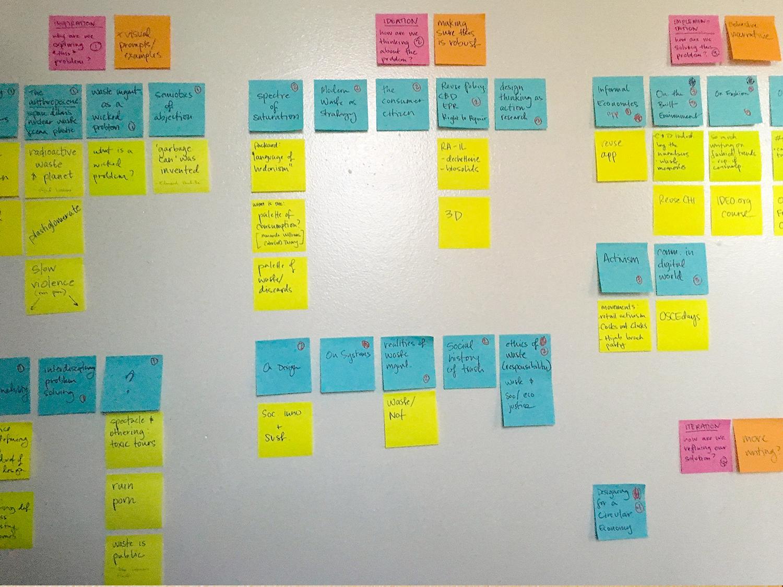 thesis brainstorming