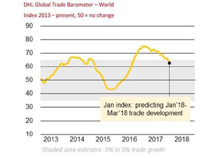 DHL Barometer Global.jpg
