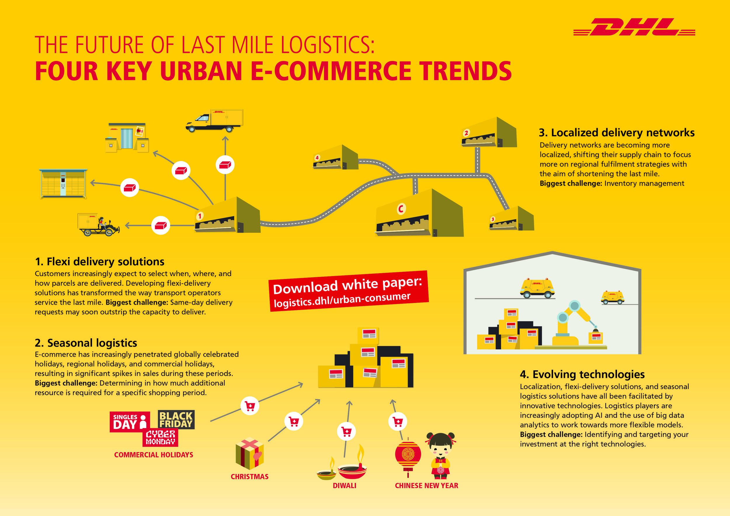LastMileLogistics Four Key Urban E-Commerce Trends.jpg