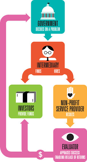 Diagram of a social impact bond and