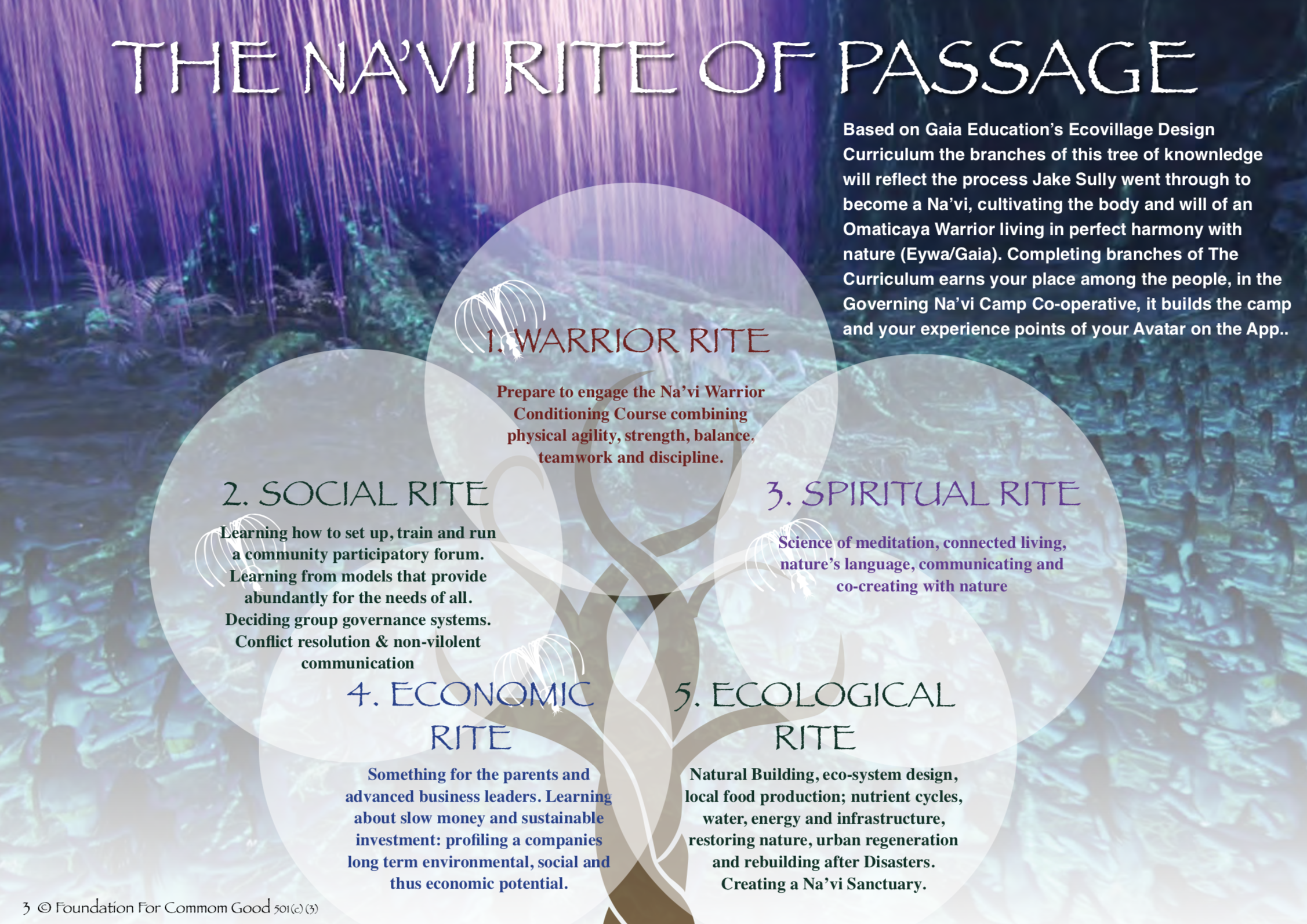 The Eco-village Design Curriculum given an Avatar Theme