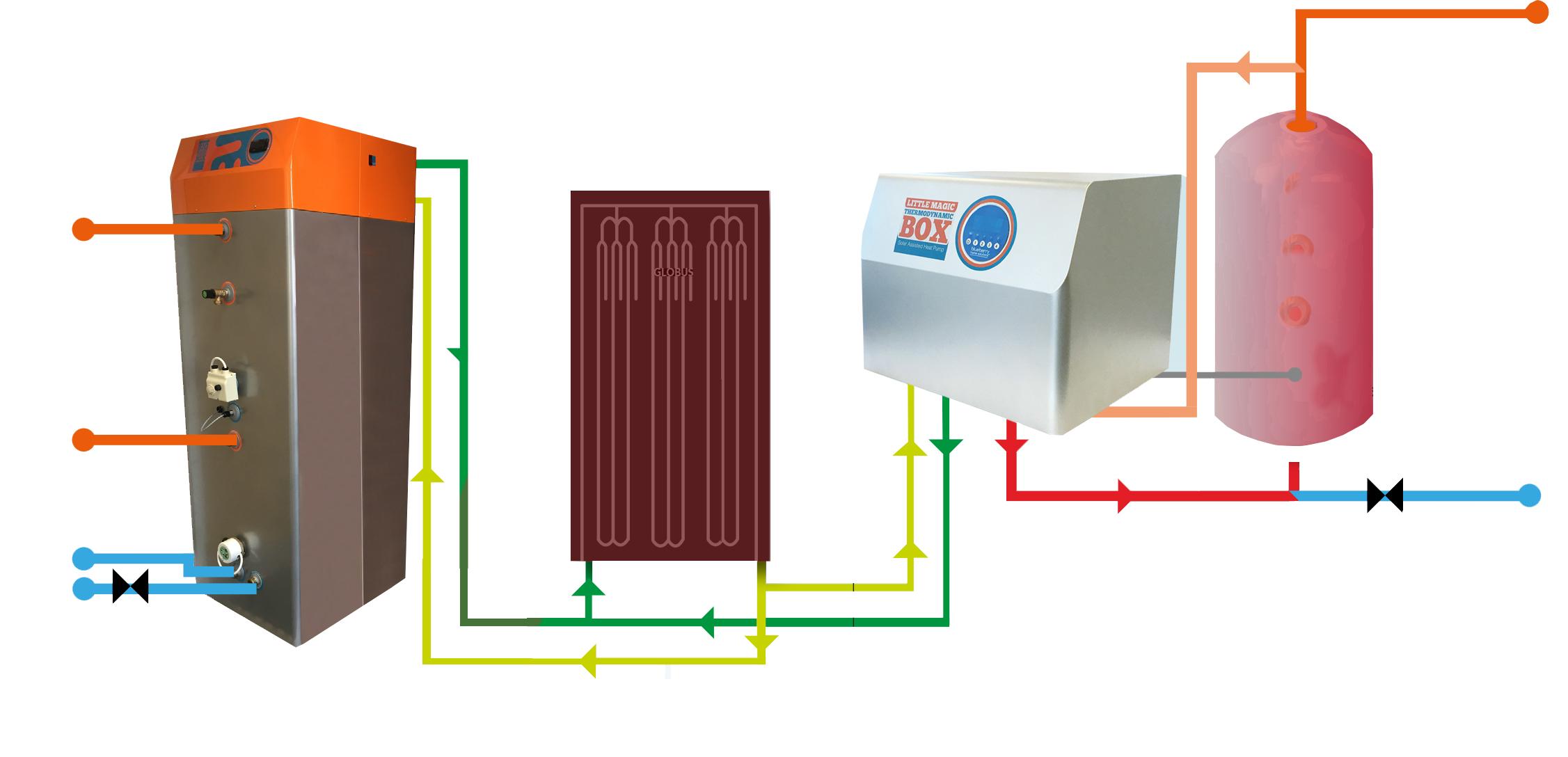 How Solar Thermodynamic Works