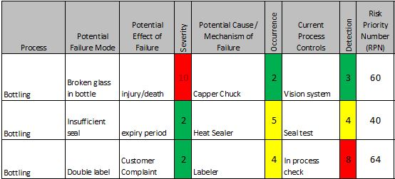 What S Good And Bad About Failure Mode And Effects Analysis Fmea