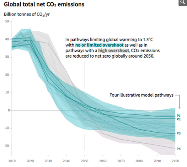 The October 2018 IPCC report warns that limiting warming to 1.5 degrees C would require 'rapid, far-reaching and unprecedented' cuts to carbon dioxide emissions, beginning within the next 12 years.IPCC