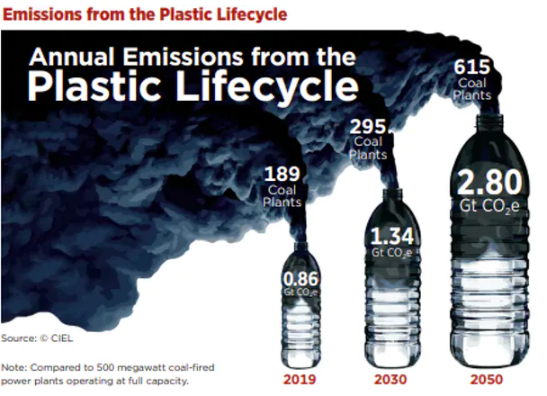 Annual plastic production and use currently emits as much CO₂ each year as 189 500 megawatt coal power plants.  CIEL , Author provided