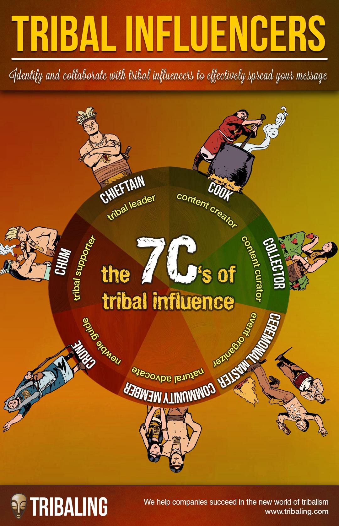 Source: Tribaling.com