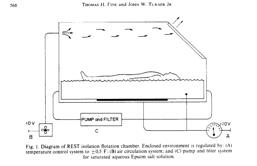 REST-Diagram