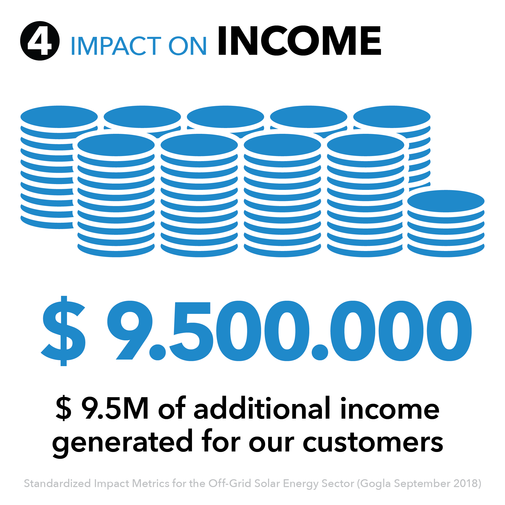 4 - Impact on income.png
