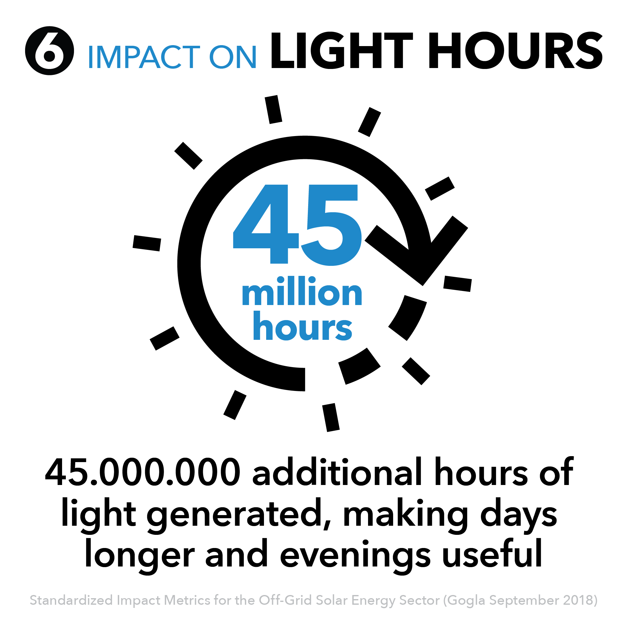 6 - Impact on light hours.png