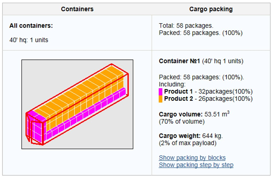 Wish Upon A Product has the tools to calculate the optimal quantity of packages which a container or truck can carry in order to maximize space and minimize costs.