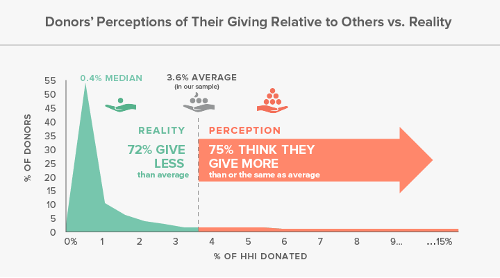 DonorPerceptions
