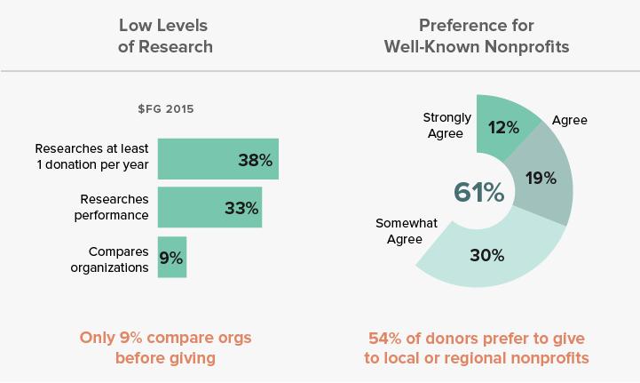 DonorTendencies