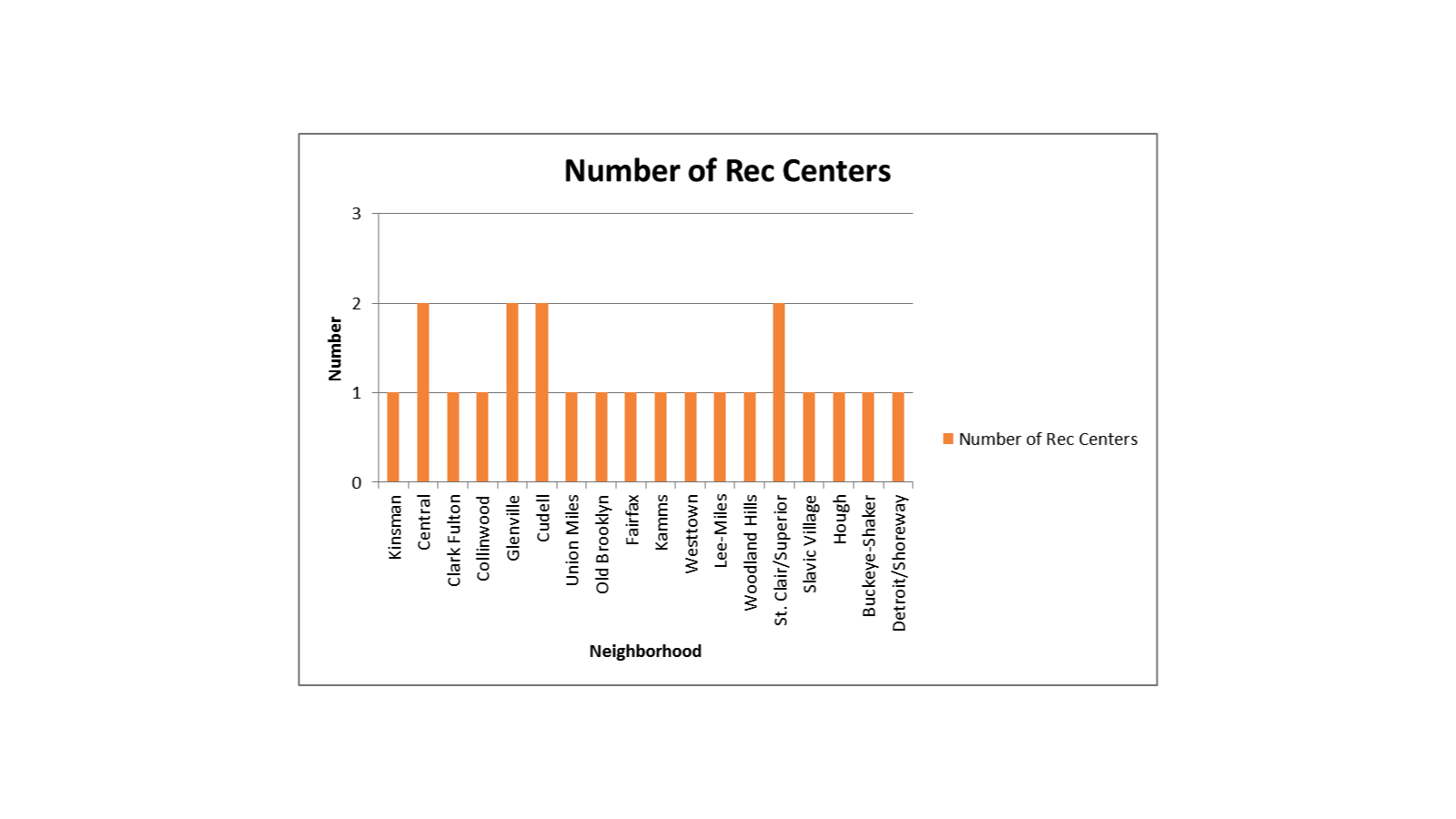 Cleveland Rec Centers by Neighborhood.png