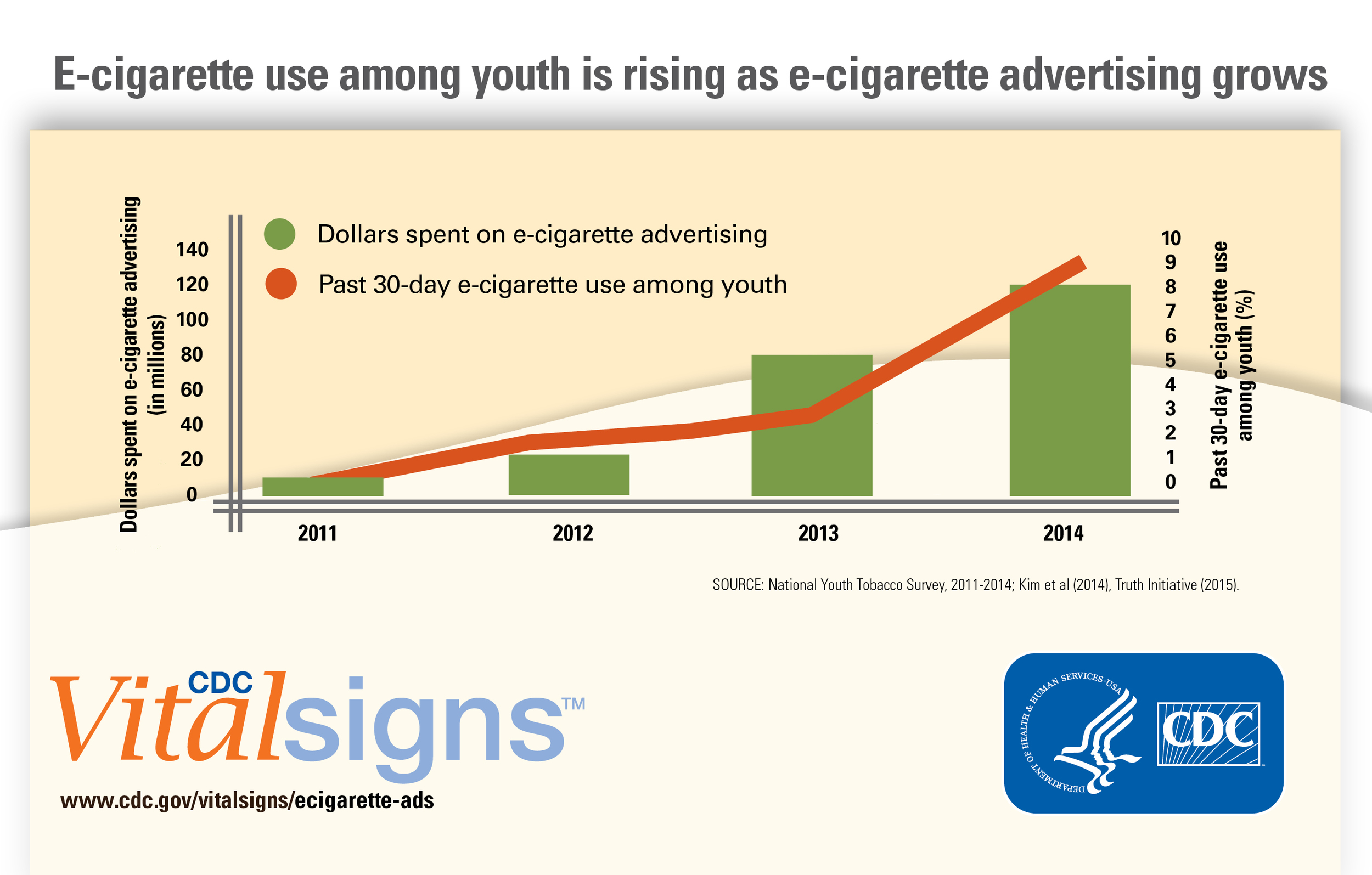 E-cigarette use among youth is rising as e-cigarette advertising grows.