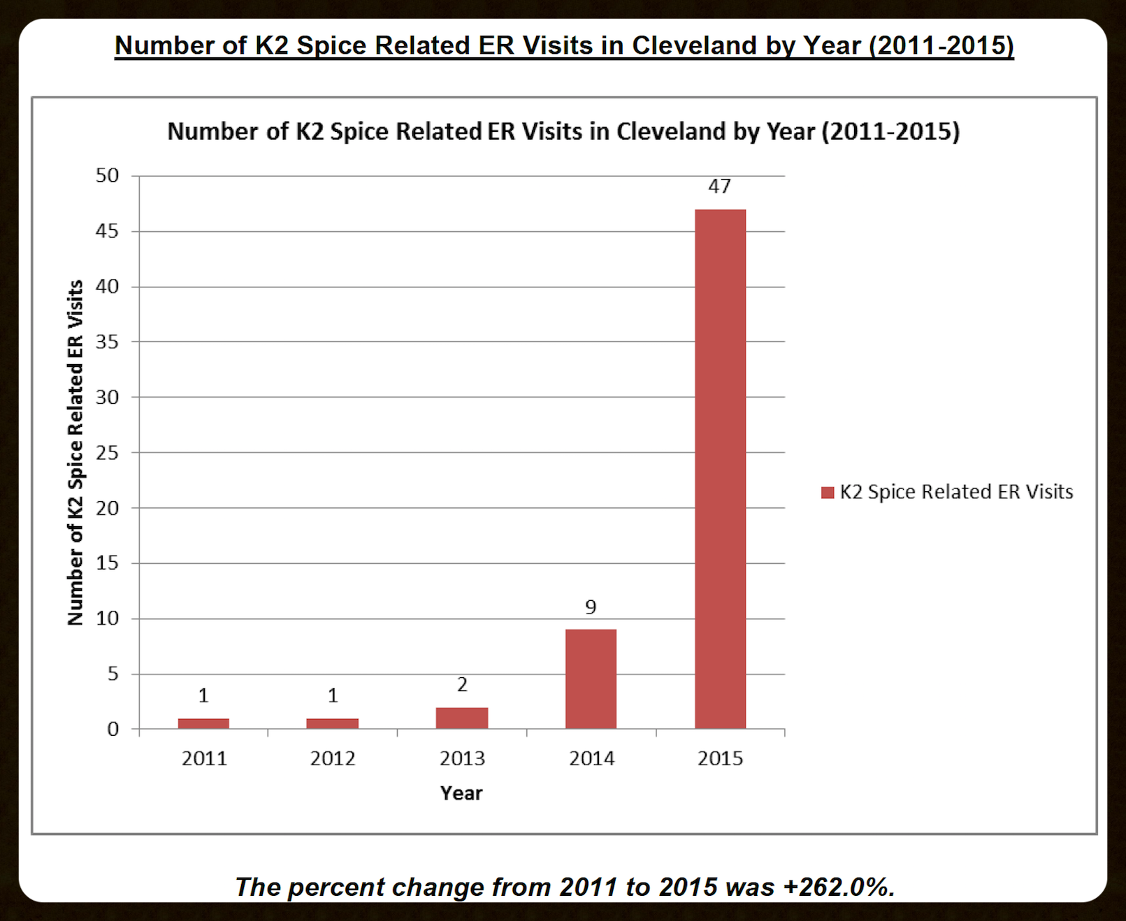 K2 Spice Cleveland ER Visits by Year.png
