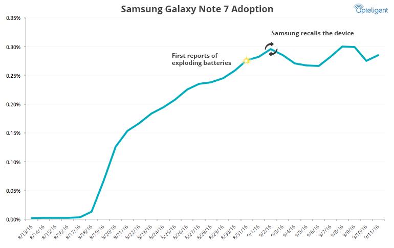 삼성 갤럭시 노트 7의 사용 비율. (앱텔리전트 제공)
