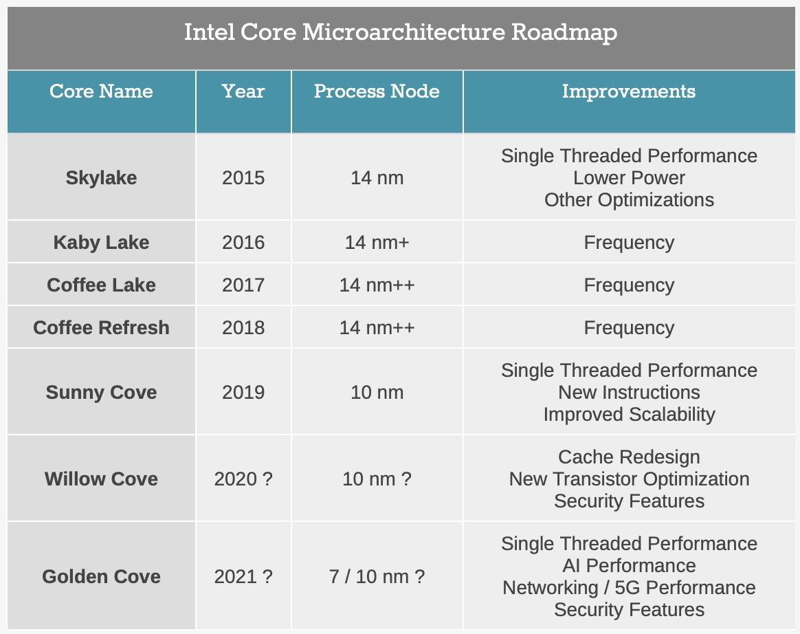 인텔의 CPU 라인업 로드맵. (아난드텍)