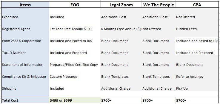 EXECUTIVE ON THE GO, INC PRICE COMPARISON TO LEADING PROVIDERS - MORE FOR LESS