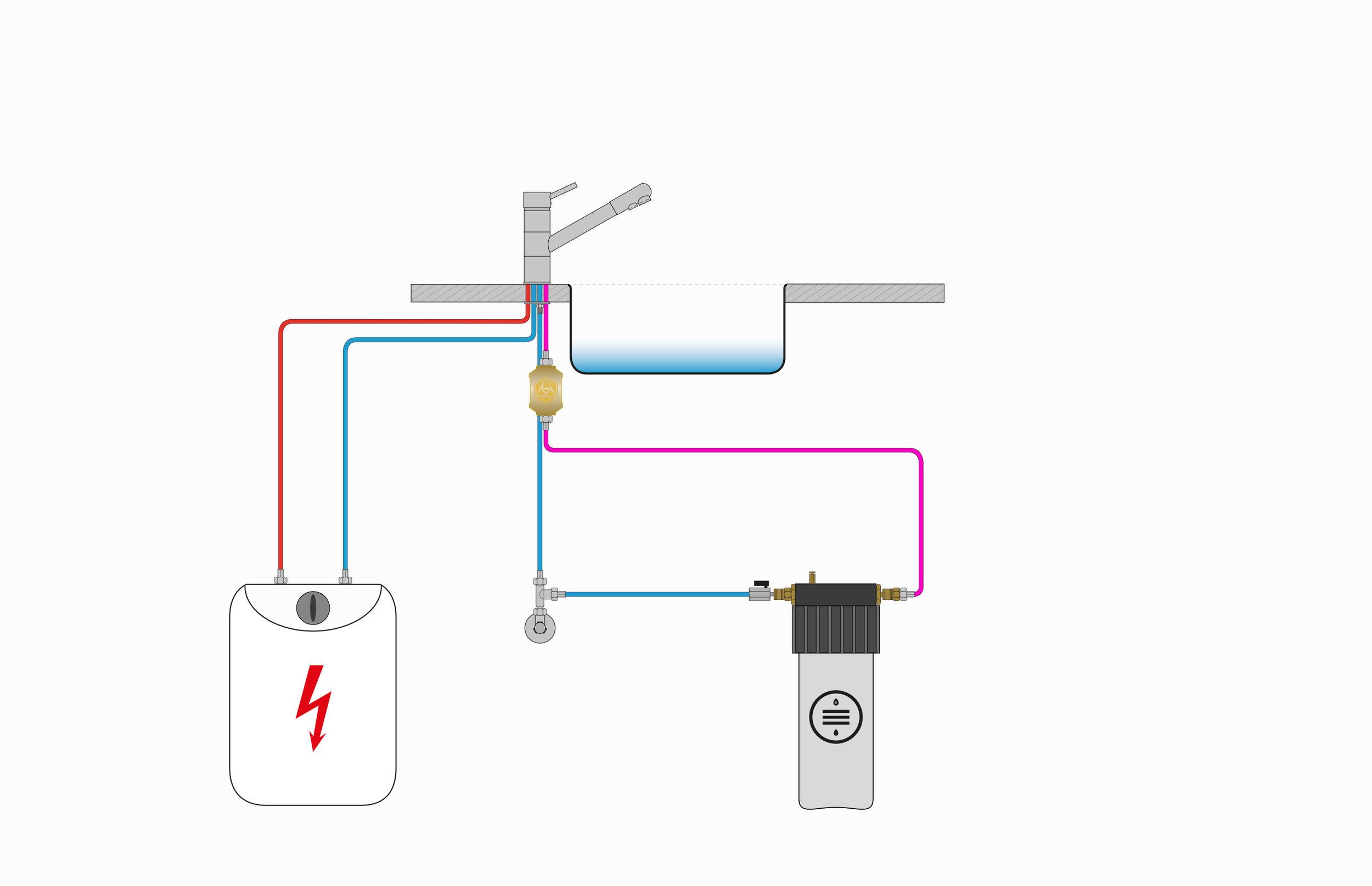 Anschlussmöglichkeit eines Wasserfilters mit 4-Wege Armatur spezieller für ND-Boiler