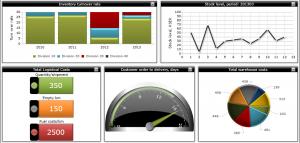 Bizview dashboard