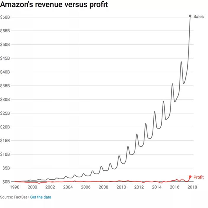 La dificultad de enfrentarse a Amazon sin sus herramientas.