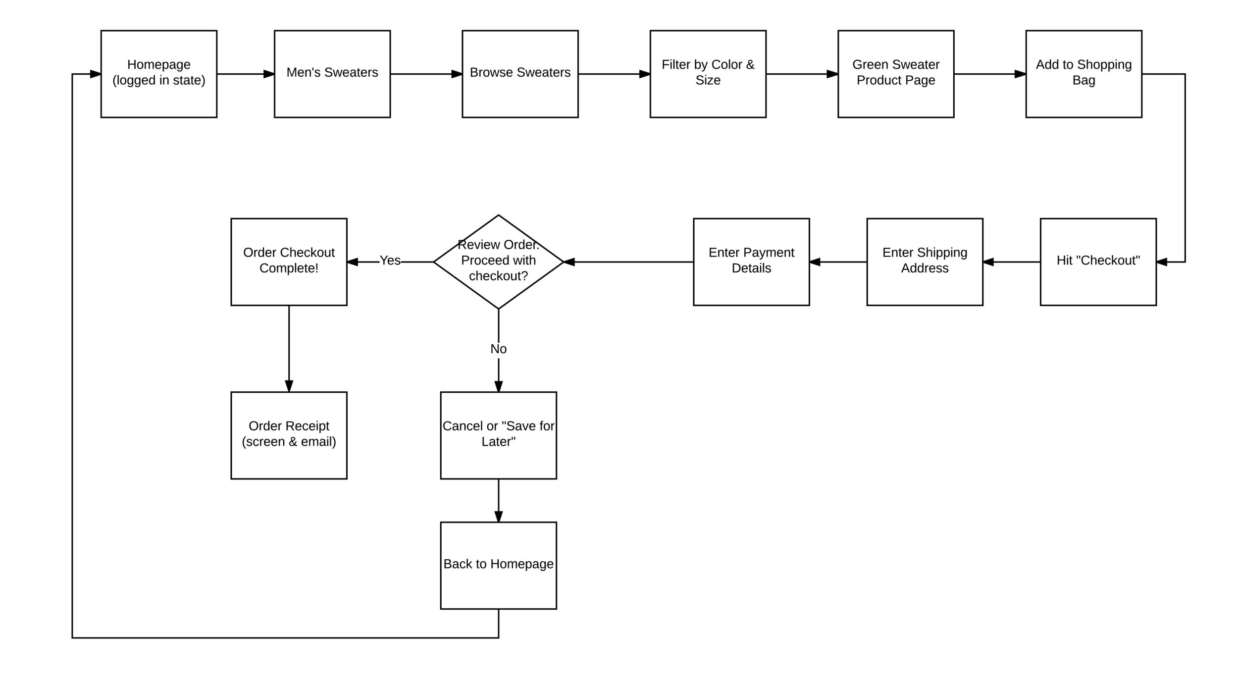 Mirror User Task Flow.png