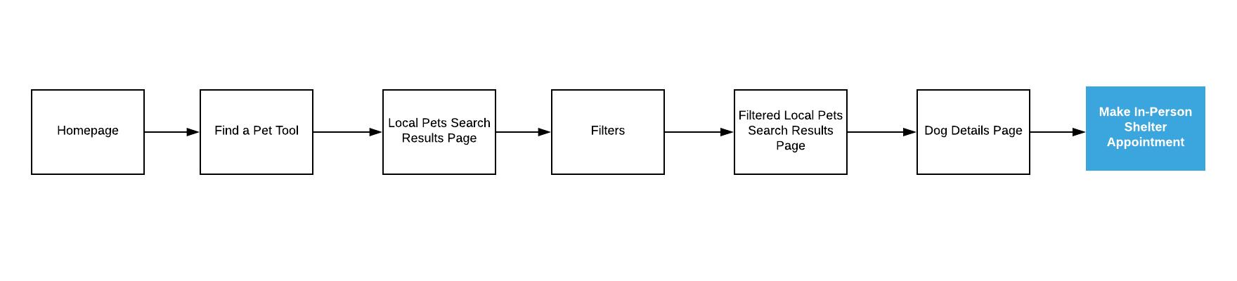 DYR Simple Task Flow.png