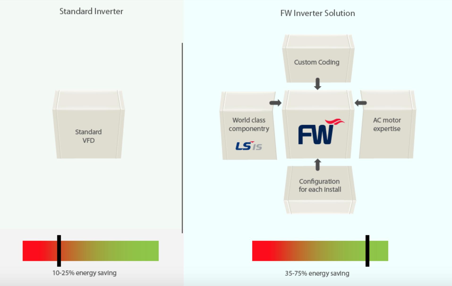 Diagram standard inverter FW intelligent inverter.png
