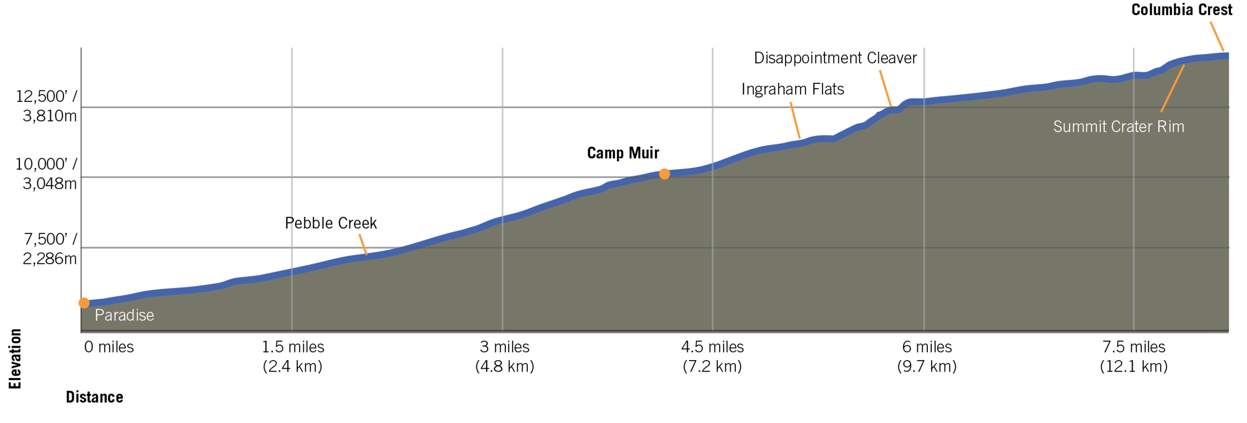 Elevation profile of the climb, credit to RMI expeditions for the graph
