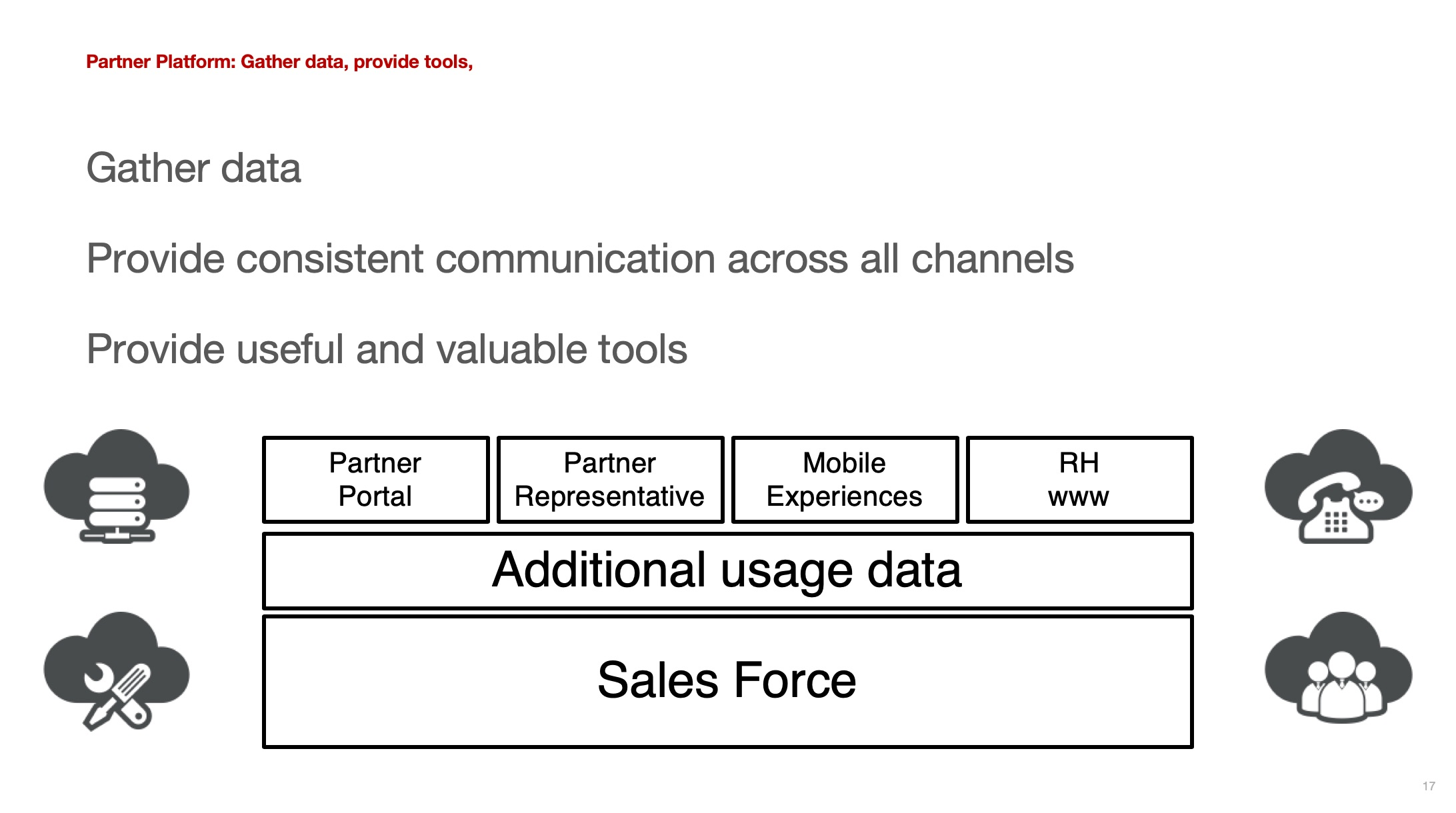 Define - Identified user touch pointsExplored their decisions making processDefined a service design strategy