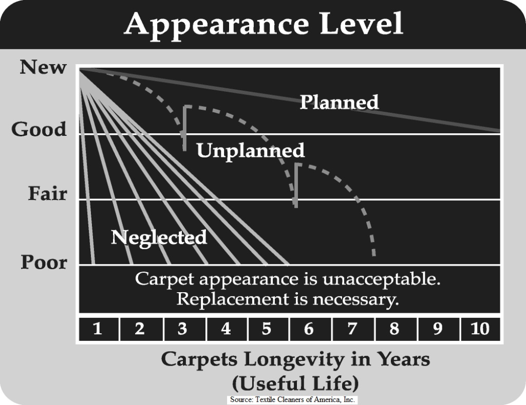 Planned maintenance graph