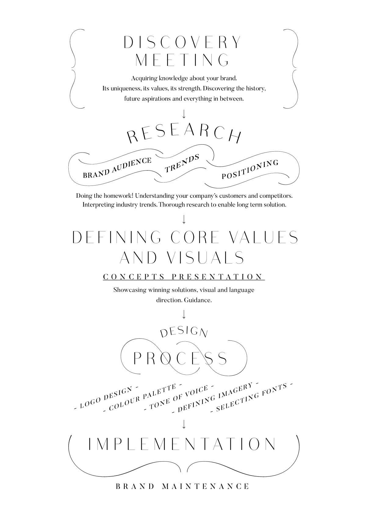 Brand-Identity-Design-Process.jpg