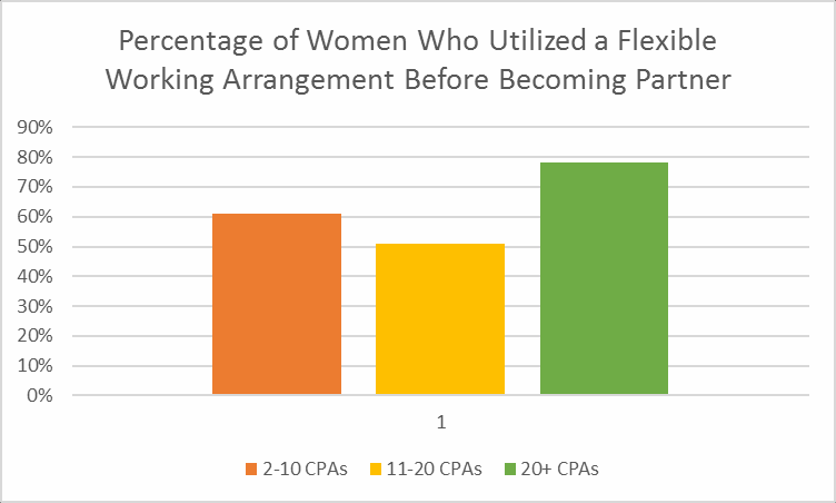 Percentage of Women Who Utilize a Flexible Working Arrangement.png