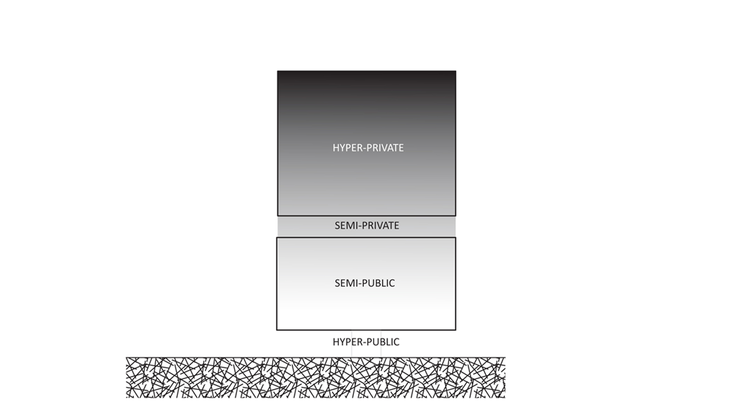 building organization diagram: public to private