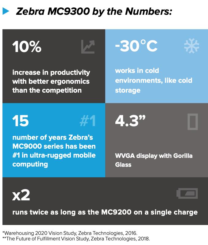 Zebra MC9300 Mobile Computer Stats