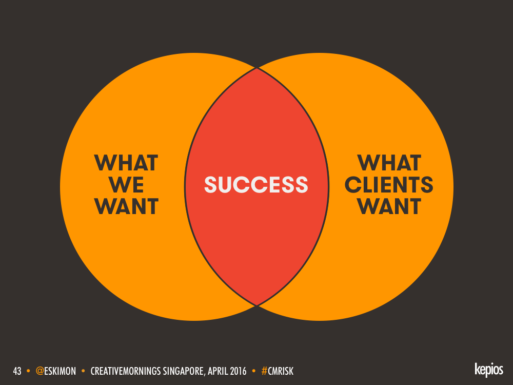 Shared Success Venn Diagram - Kepios @eskimon