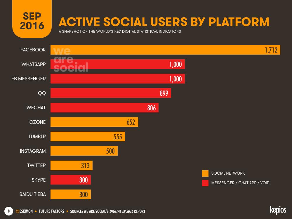 Social Media Platform Rankings - September 2016 - Kepios @eskimon
