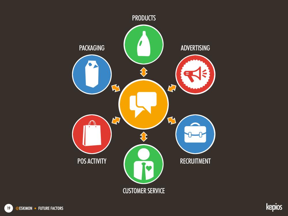 Use every element of your marketing mix to inspire engagement - Kepios @eskimon