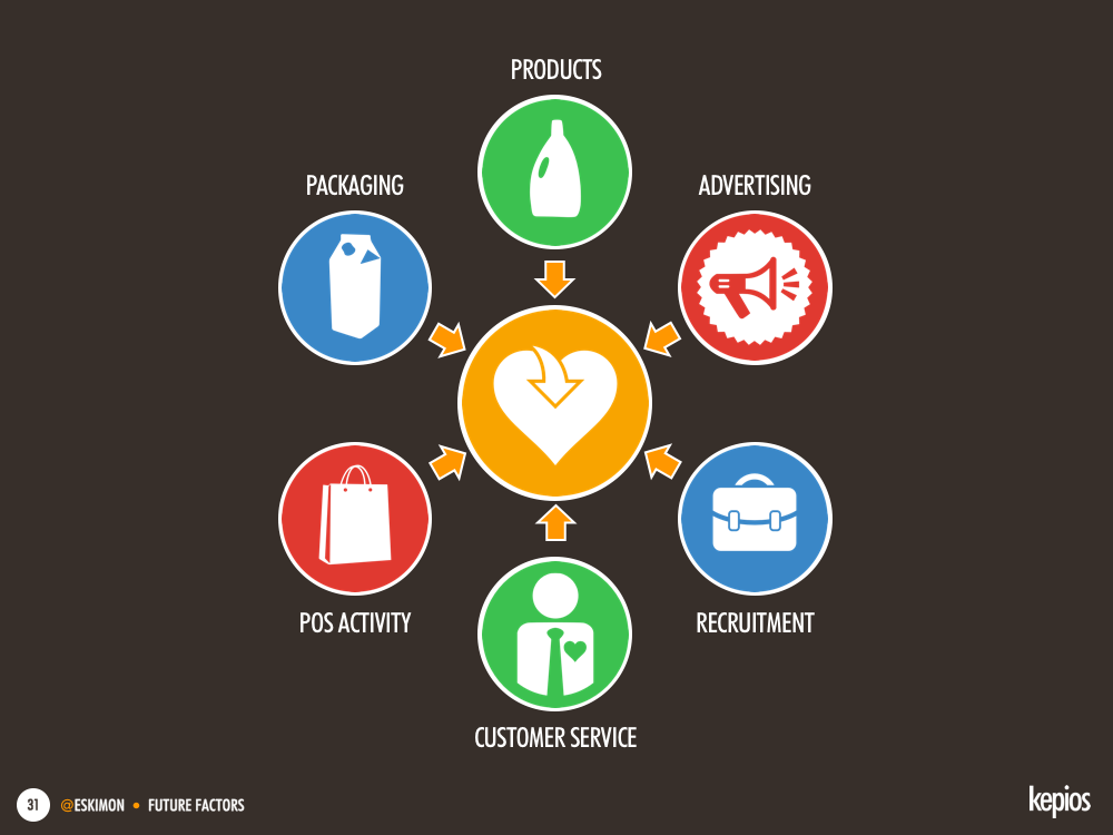 Use every element of your marketing mix to add value to your audience - Kepios @eskimon