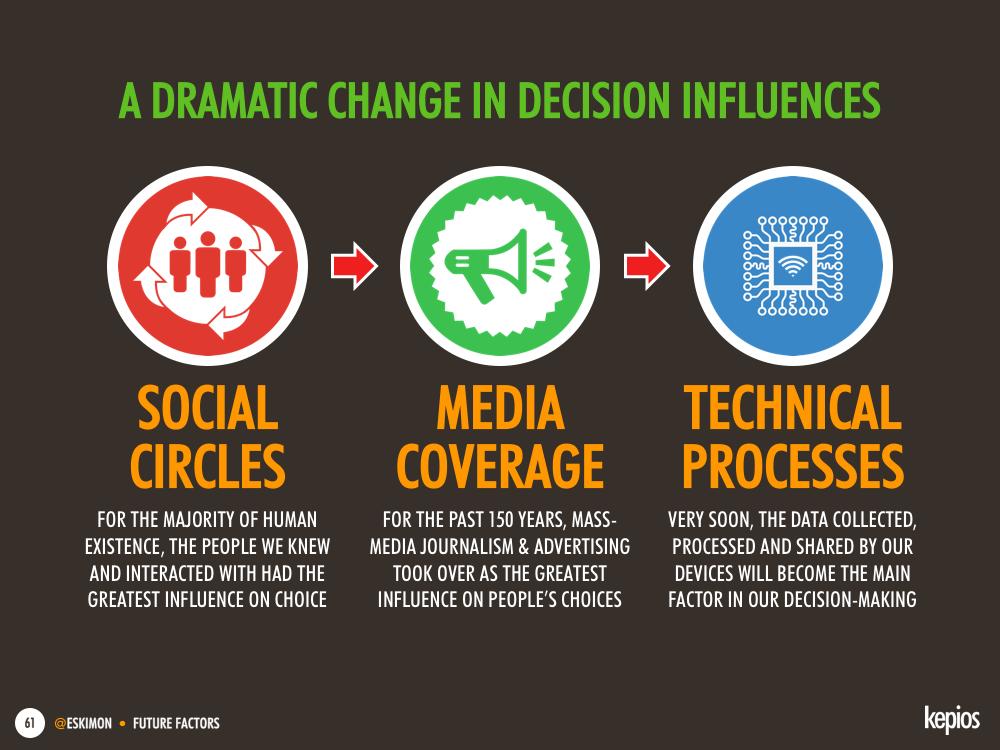 The evolution of our decision-making influences - Kepios @eskimon