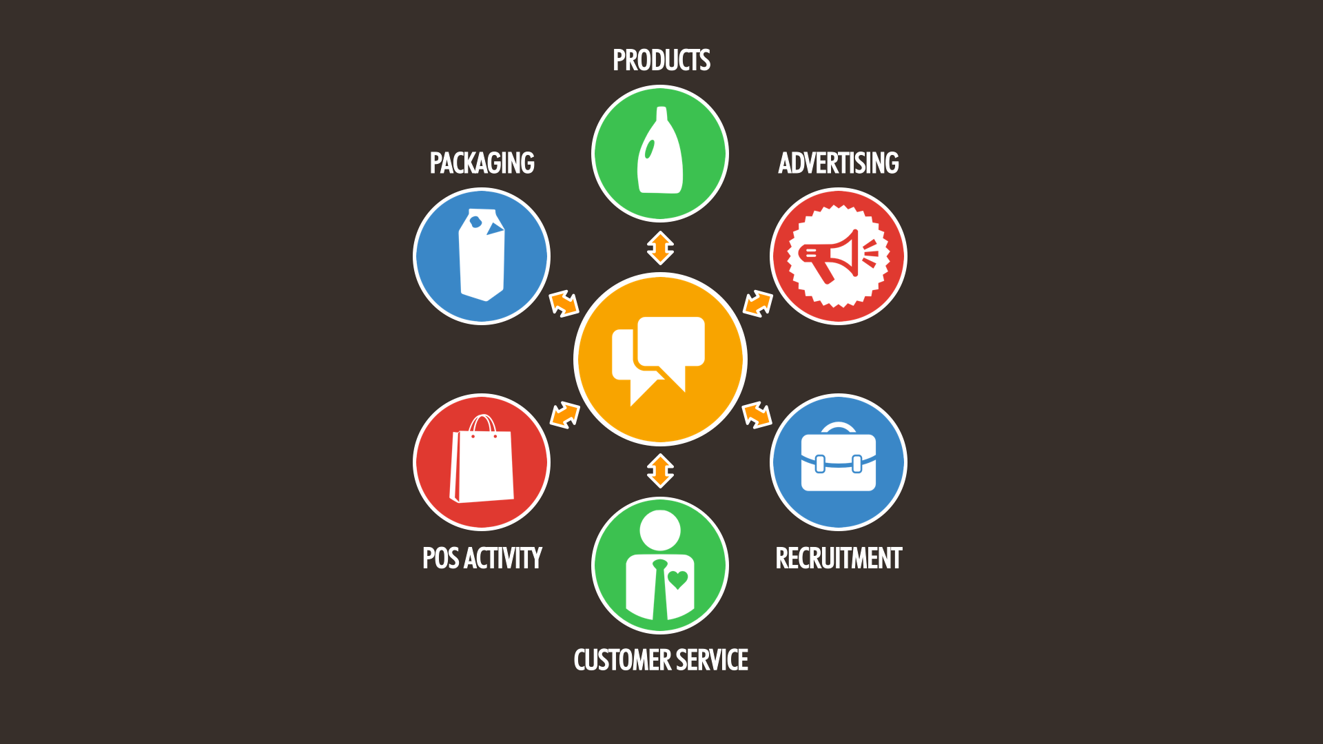Using Every Element of the Marketing Mix to Add Value
