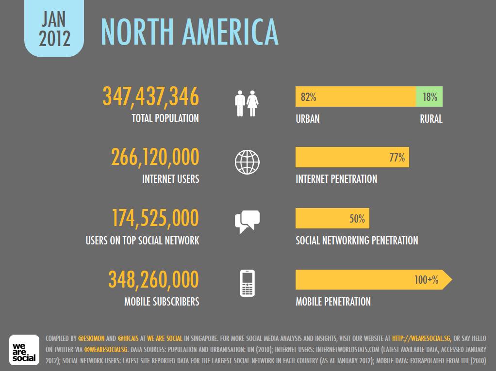 Digital in North America, January 2012