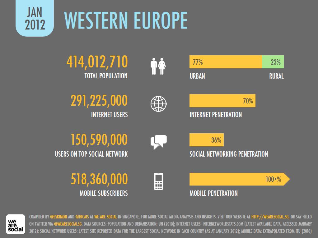 Digital in Western Europe, January 2012