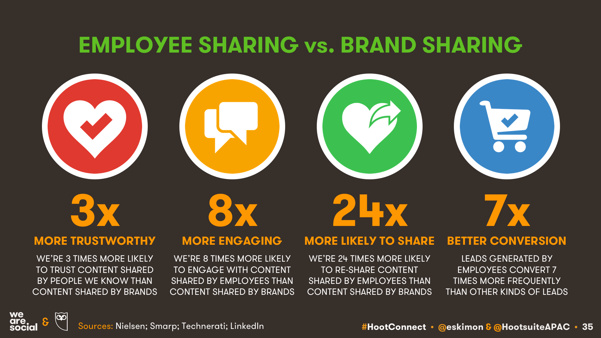 KEPIOS: EMPLOYEE ADVOCACY DELIVERS BETTER SOCIAL SELLING SUCCESS